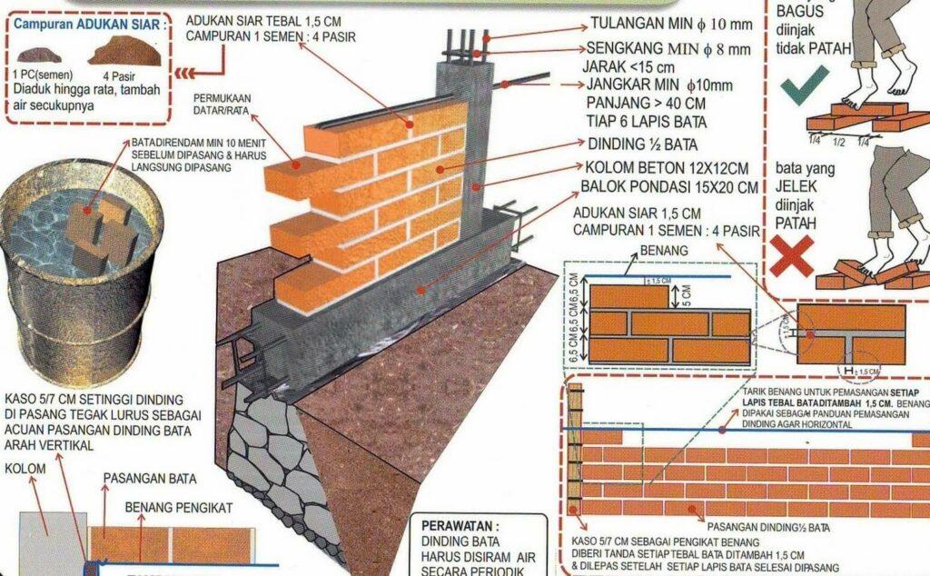 Cara Pemasangan batu bata untuk dinding rumah
